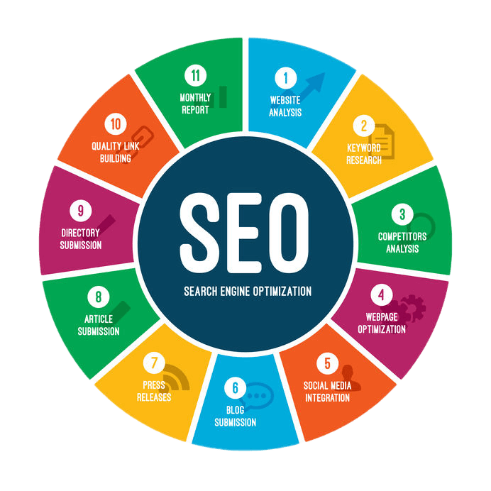 SEO for Different Types of Government Services